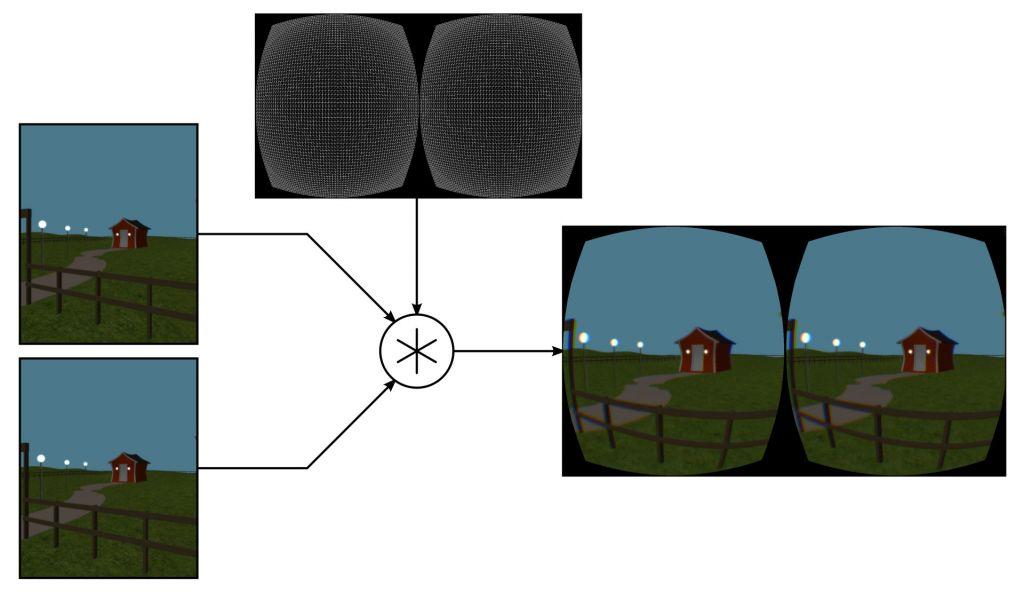 Kummankin silmän kuvat renderöidaan erikseen ja yhdistetään vääristymäverkon avulla lopulliseksi ruudulla näkyväksi kuvaksi.